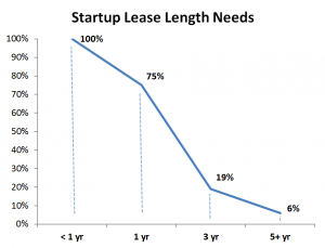 Capital-Entreprenuers-Startup-Lease-Length
