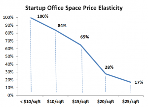 Capital-Entreprenuers-Startup-Office-Space-Price-Elasticity